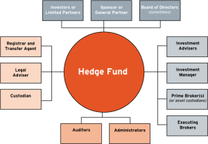 hedge-funds-structure