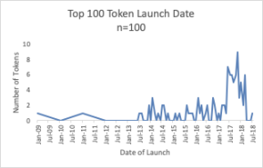 top 100 cryptocurrencies evaluated